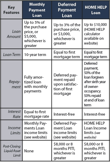 MN Down payment Assistance program income limits