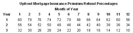FHA Mortgage Insurance Refund Chart