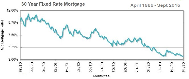 Historic mortgage interest rates