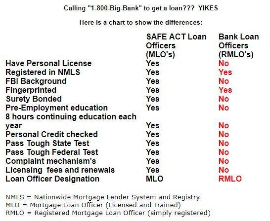 Licensed loan officer versus unlincened loan officer