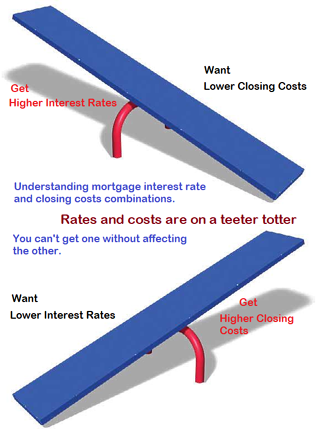 Understanding interest rate and closing costs