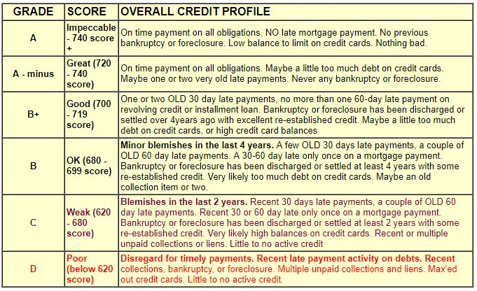 Credit Score Grades