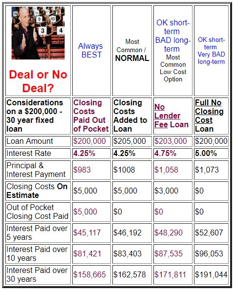 no closing cost loans