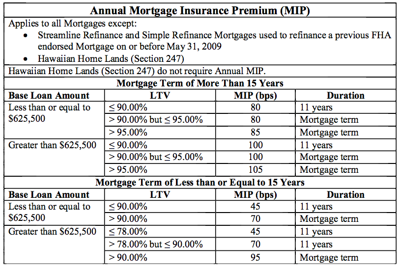 FHA mortgage insurance chart
