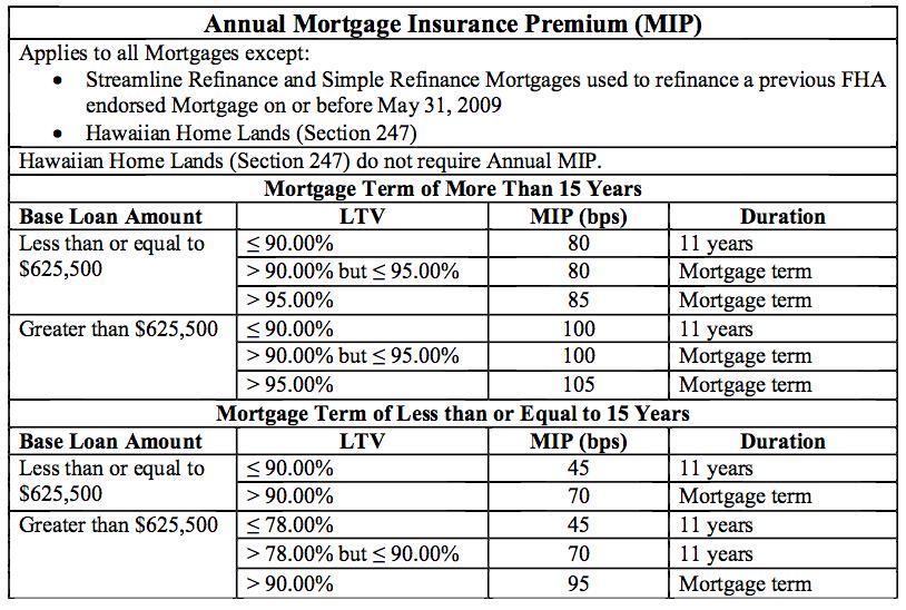 FHA mortgage insurance chart
